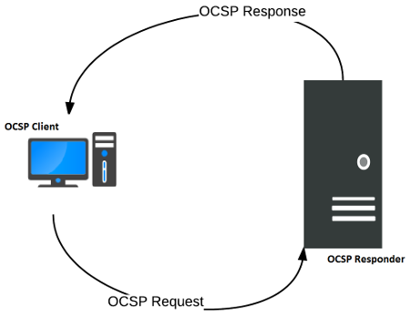 Uproszczony schemat działania OCSP