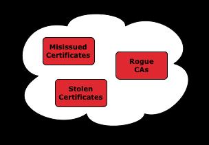 Zagrożenia PKI (źródło: certificate-transparency.org)