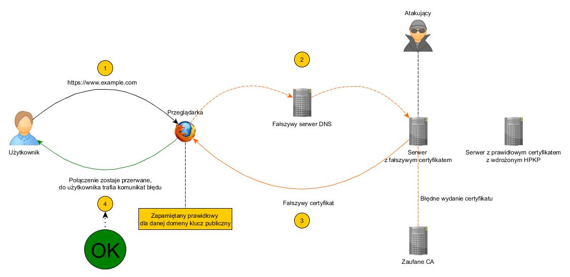 Scenariusz ataku, gdy serwer posiada wdrożony HPKP