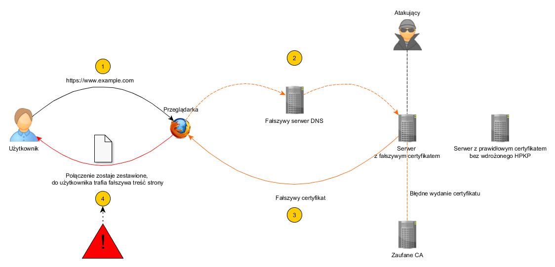 Scenariusz ataku, gdy serwer nie posiada wdrożonego HPKP