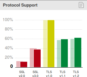 SSLv3 według SSL Pulse