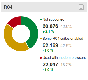 Aktualna statystyka wsparcia dla RC4 według badania trustworthyinternet.org