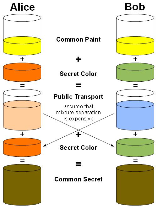 Protokół Diffiego-Hellmana (źródło: wikimedia.org)