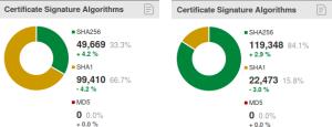 Porównanie ilości certyfikatów TLS SHA-1 i SHA-2 na początku i na końcu 2015 roku (źródło: trustworthyinternet.org)