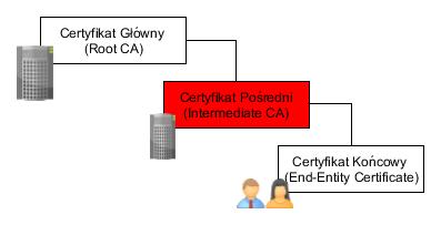 Certyfikat pośredni i jego miejsce w ścieżce certyfikacji