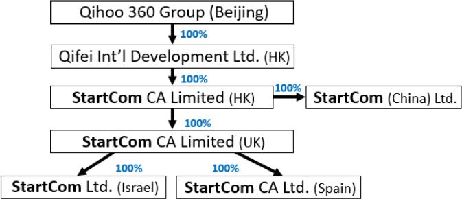 Nowe umiejscowienie StarCom w strukturze organizacyjnej