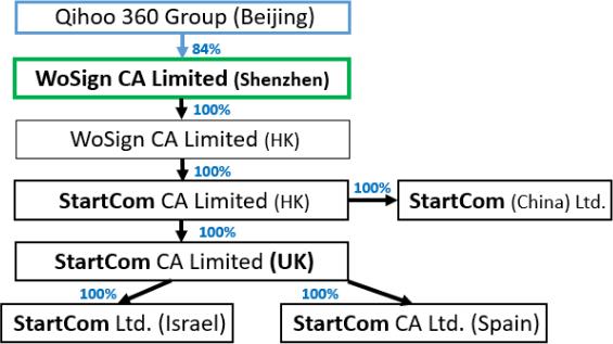 Obecna struktura organizacyjna StarCom-WoSign